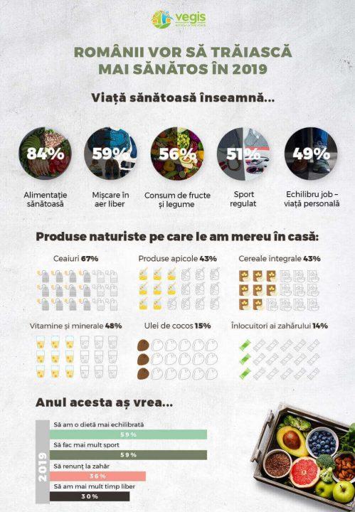 Sondaj Vegis.ro - Stilul de viață sănătos începe cu o alimentație sănătoasă